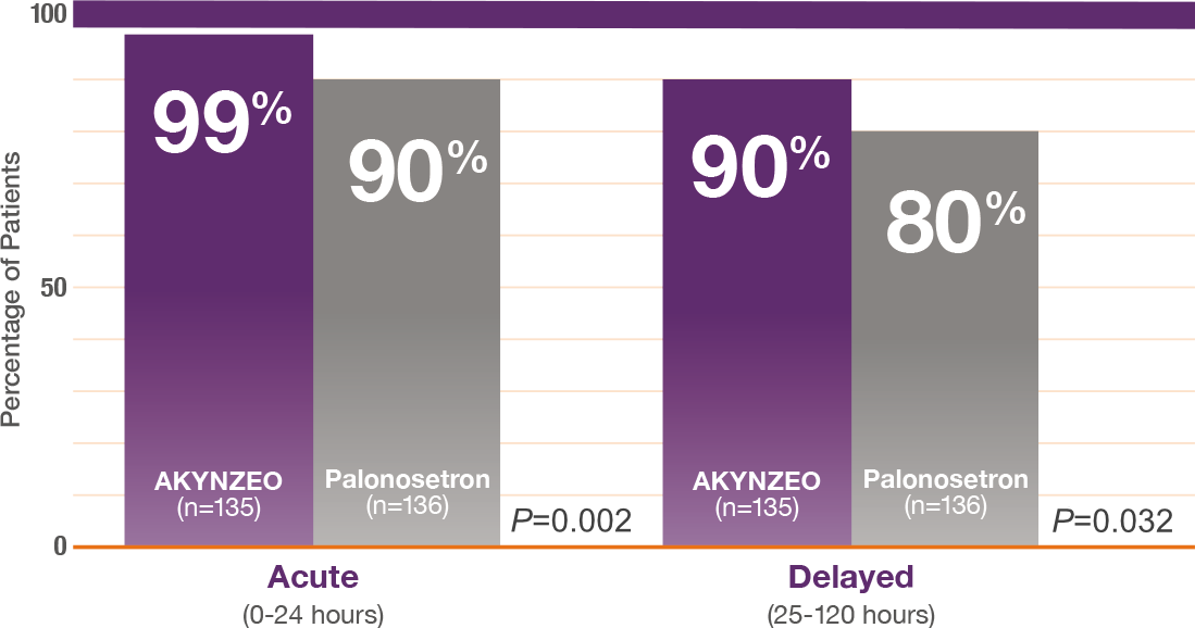 AKYNZEO complete response in acute and delayed CINV
