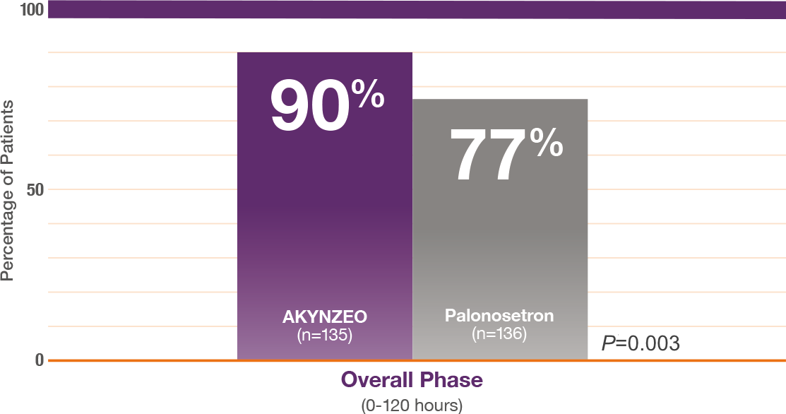 AKYNZEO complete response data for CINV in overall phase