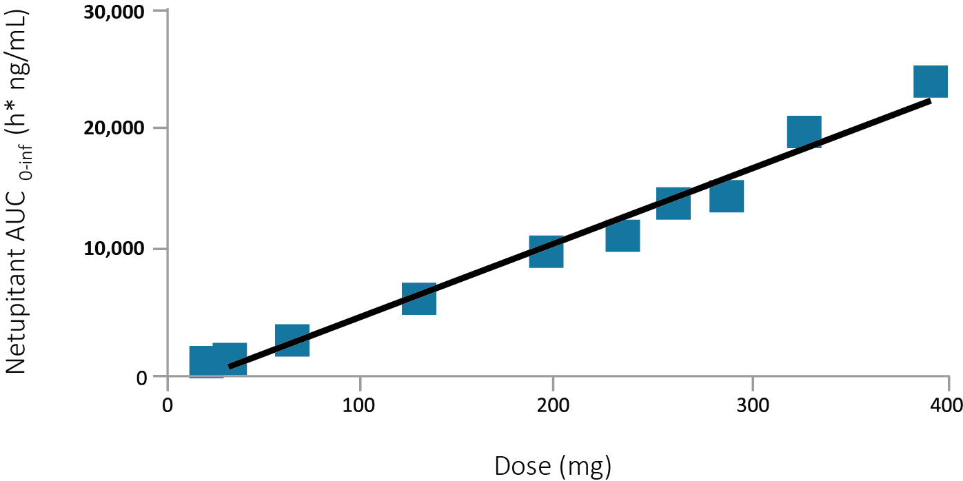 Linear Relationship between Fosnetupitant dose and Netupitant AUC